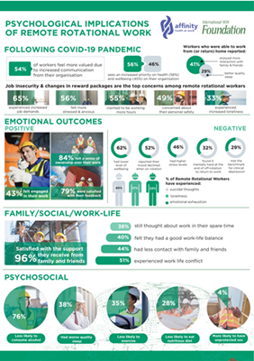 Global study shows impact on mental health of a remote rotational workforce